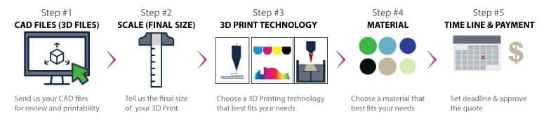 Easy 3D Printing Services part ordering by 3D Printing Colorado